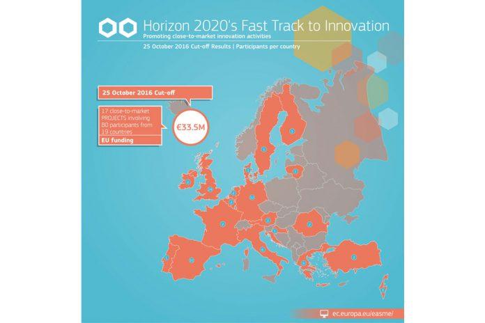 PME inovadora portuguesa selecionada para Processo Acelerado para a Inovação