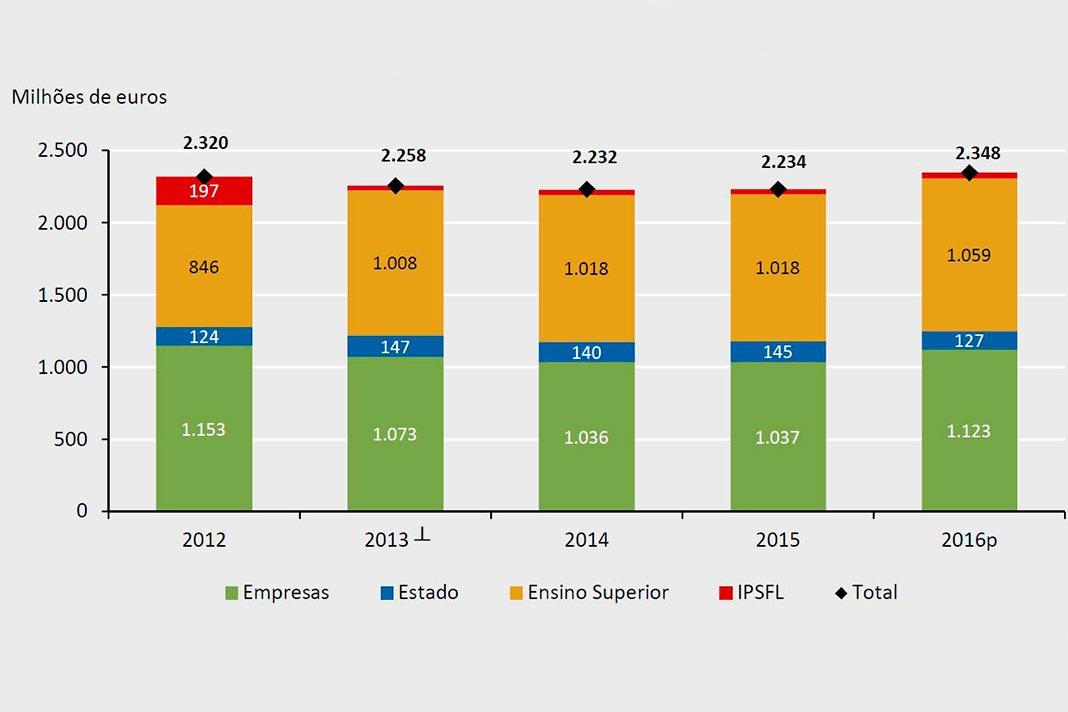 Despesa em I&D (milhões de euros), por setor de execução (2012 a 2016p), gráfico da DGEEC.