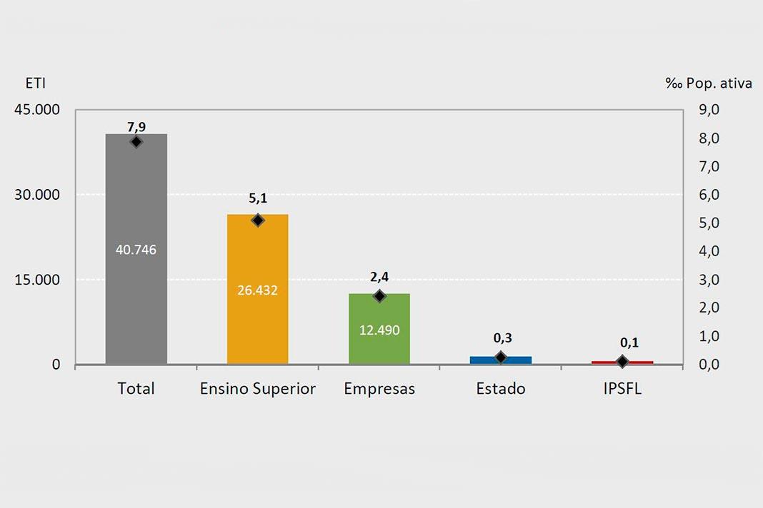 Investigadores em 2016p (ETI- Equivalente a tempo integral - permilagem da população ativa), por setor de execução, gráfico da DGEEC.