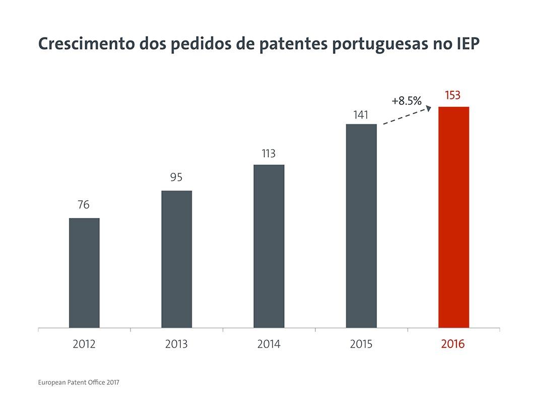 Crescimento dos pedidos de registo de patentes com origem em Portugal no IEP