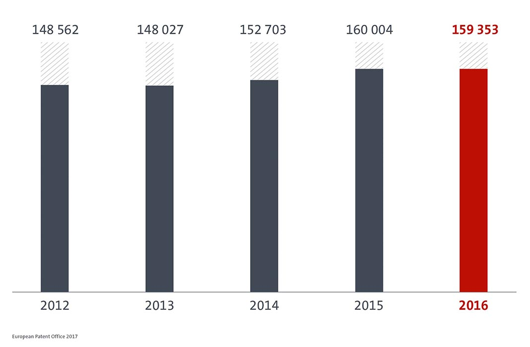 Fig.: Crescimento dos pedidos de registo de patentes com origem na Europa