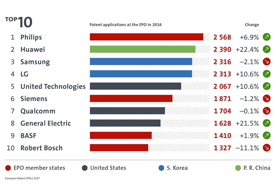 Fig.: Top 10 de empresas requerentes de patentes em 2016