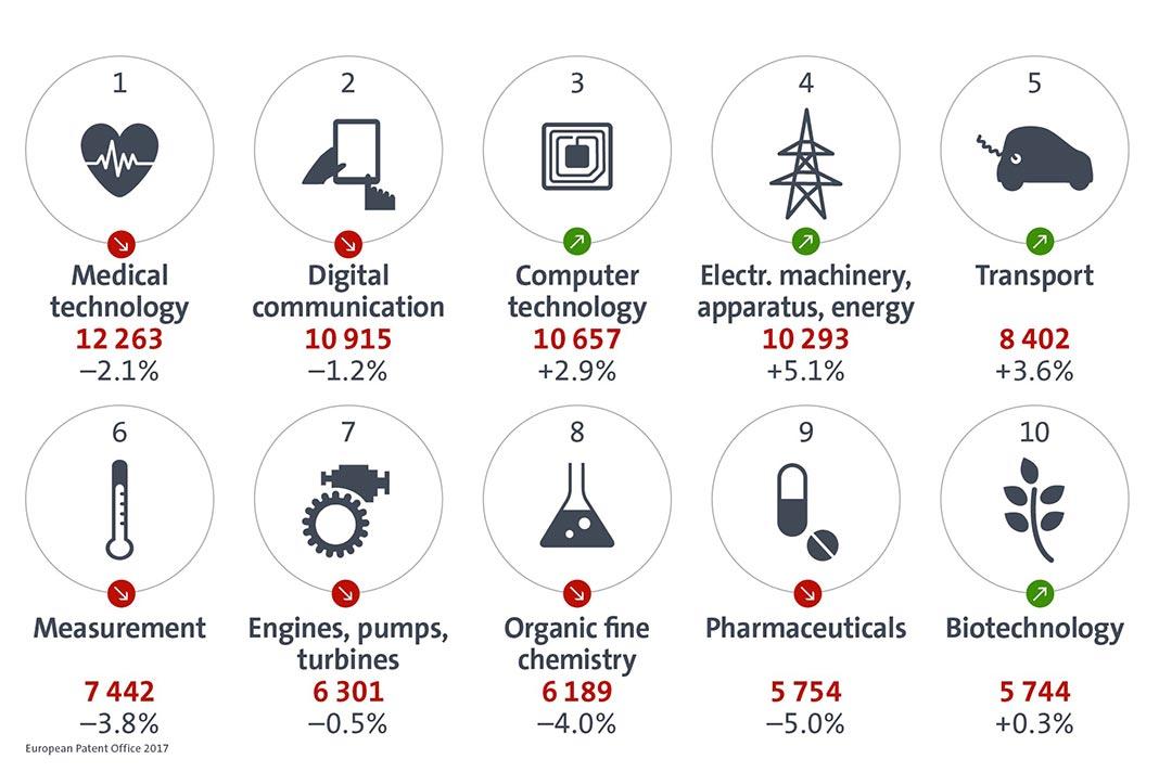 Fig.: Áreas técnicas com maior número de pedidos de registo de patentes