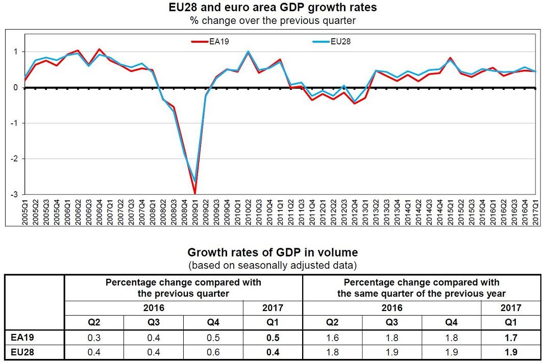 Evolução do PIB na UE, dados e gráfico do Eurostat