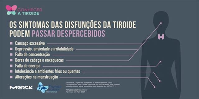 Doenças da Tiroide