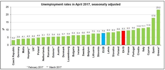 Taxas de desemprego na União Europeia, fonte Eurostat