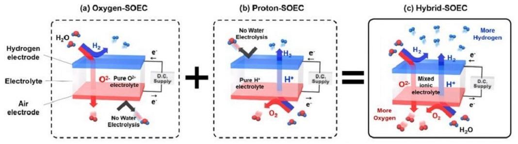 Produção eficiente de hidrogénio apresentada na Coreia do Sul