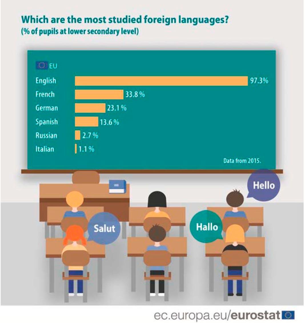Línguas mais estudadas por alunos do terceiro ciclo na UE