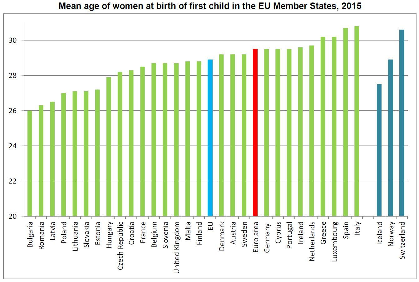 Média das idades das mulheres no primeiro filho(a)
