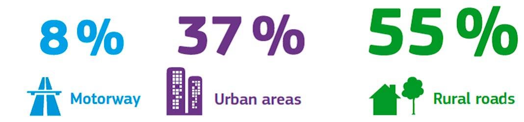 Eurostat: Percentagem de mortes por tipo de estrada