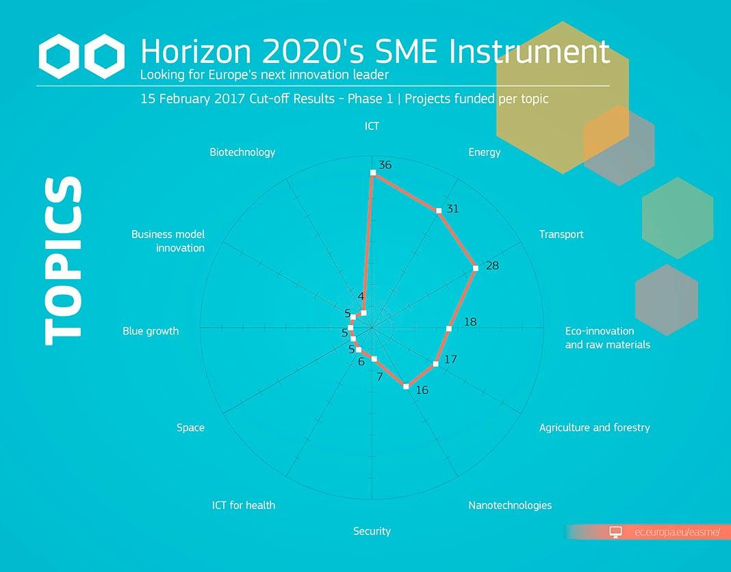 Instrumento PME- Programa Horizonte 2020