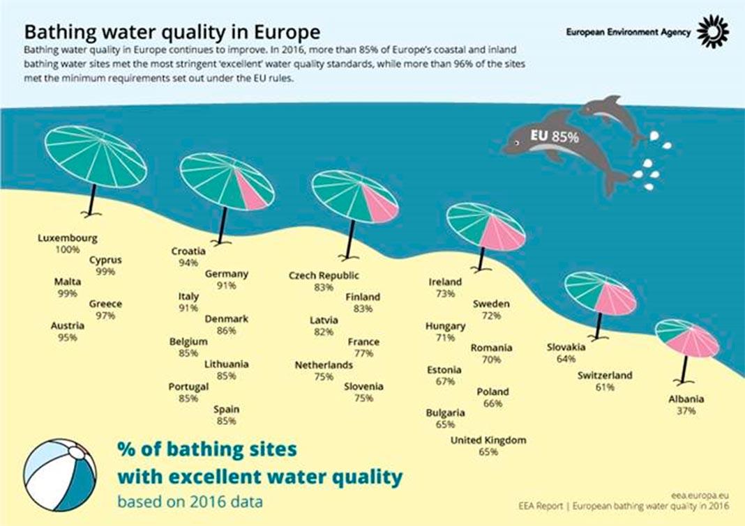 Qualidade das águas balneares na Europa