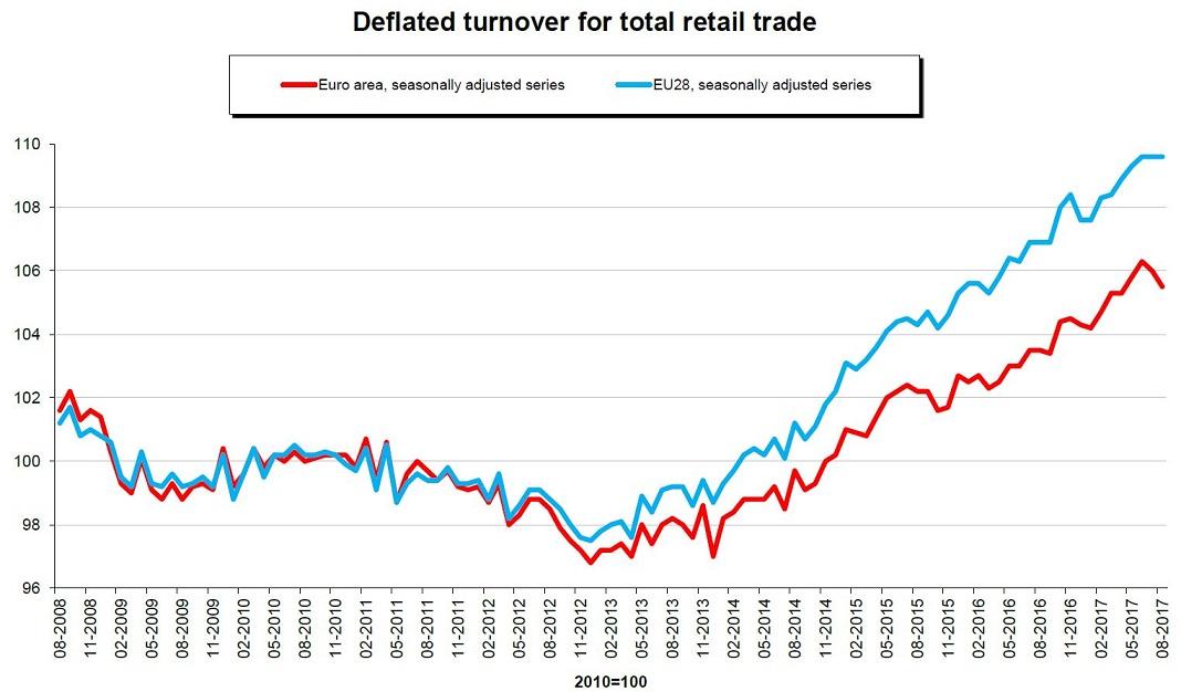 Gráfico evolução do comércio a retalho na UE.