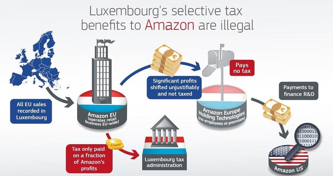 Ilustração sobre benefícios fiscais do Luxemburgo à Amazon