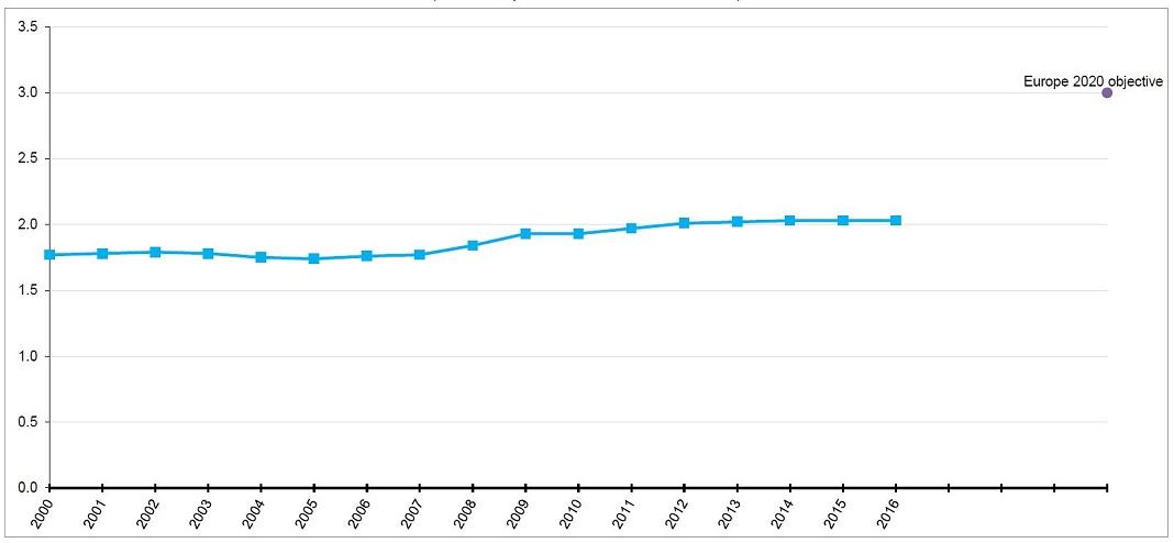 Gráfico: Eurostat