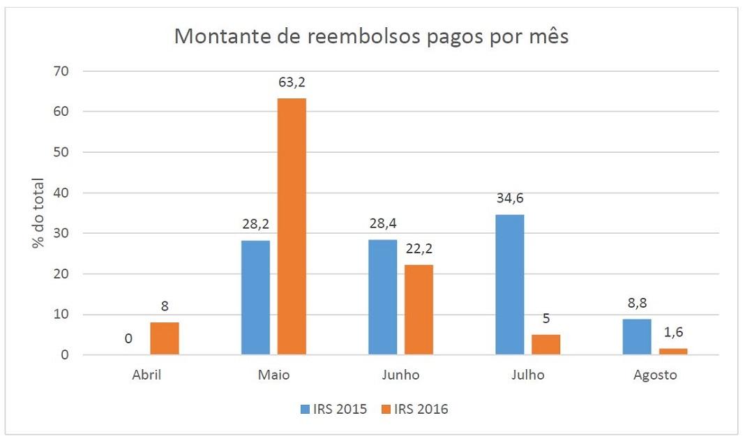 Reembolsos do IRS de 2016 e 2015