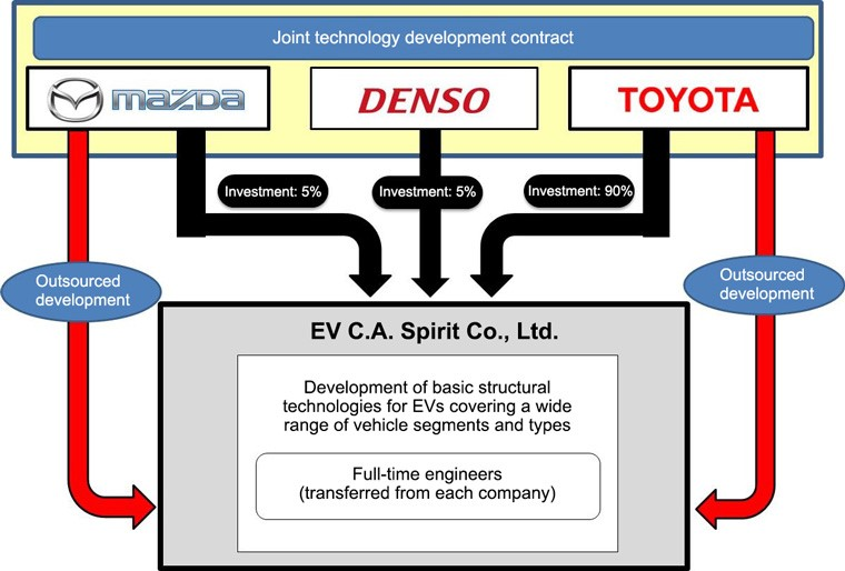 EV C.A. Spirit Co., Ltd