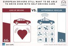 Mazda: automóveis autónomos não atraem condutores europeus