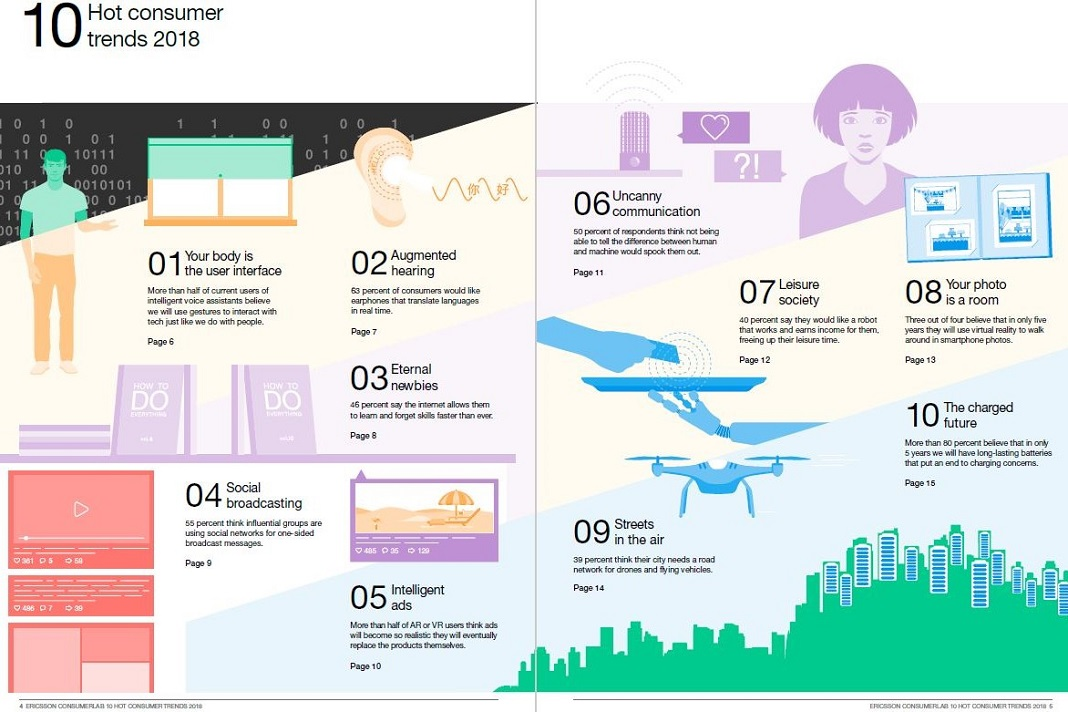 Ericsson 'The 10 Hot Consumer Trends for 2018'