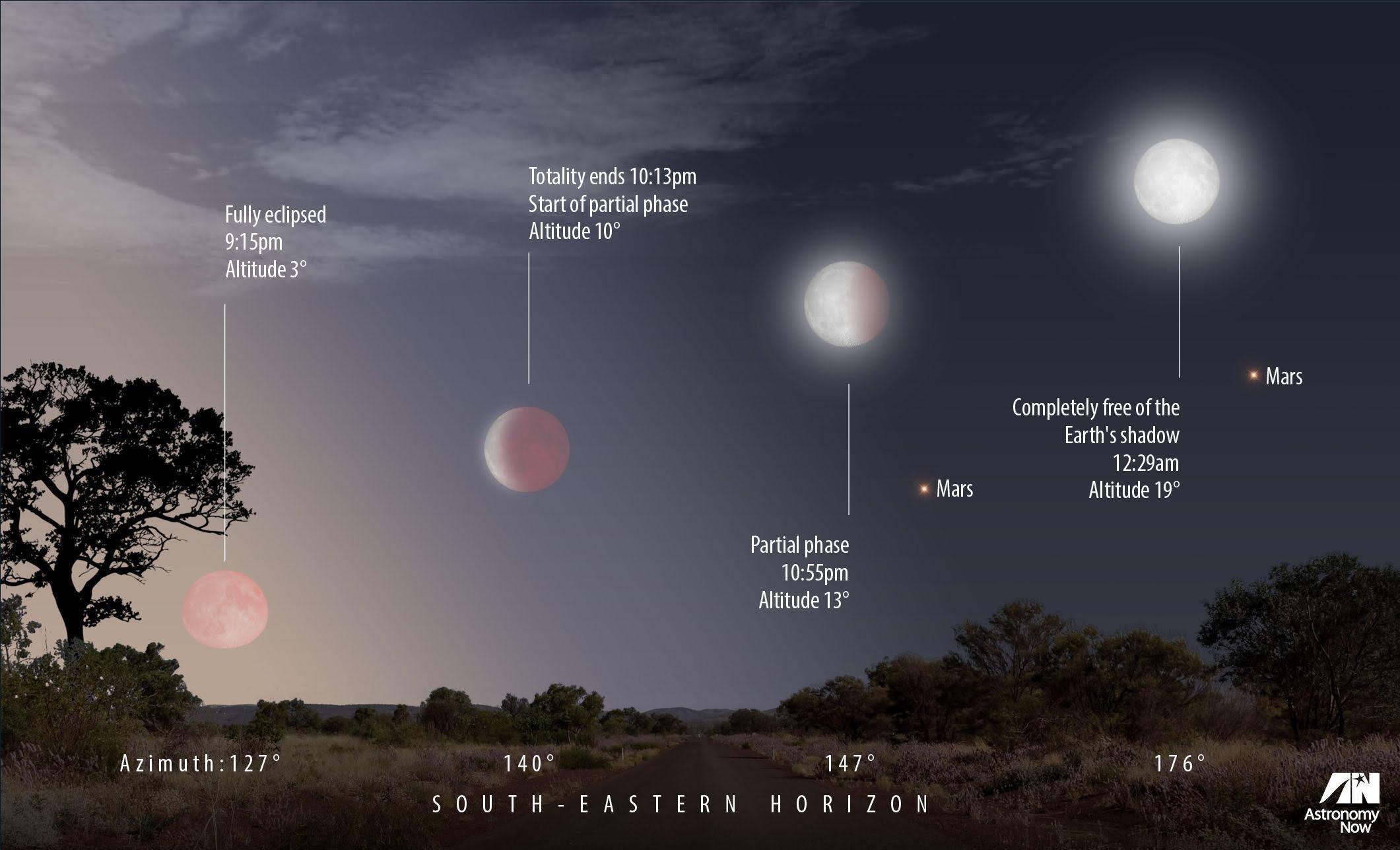 Diagrama do eclipse lunar de 27 de julho, ilustrando a aparência da Lua em vários pontos ao longo do eclipse e a localização de Marte em relação à Lua.