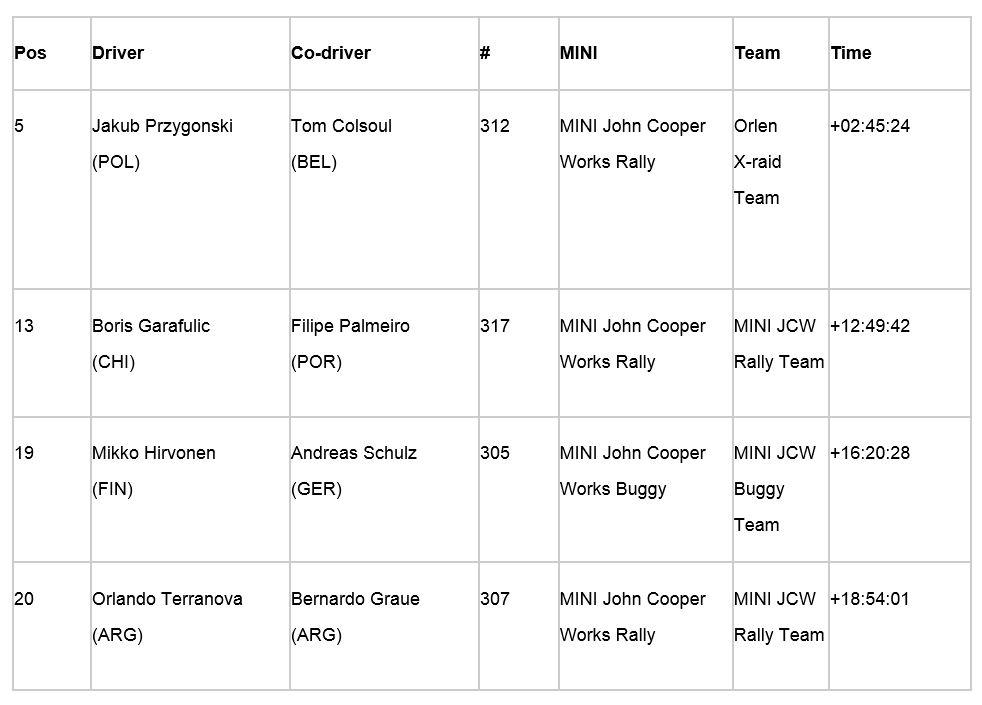 Rali Dakar 2018 - Classificação geral das equipas MINI