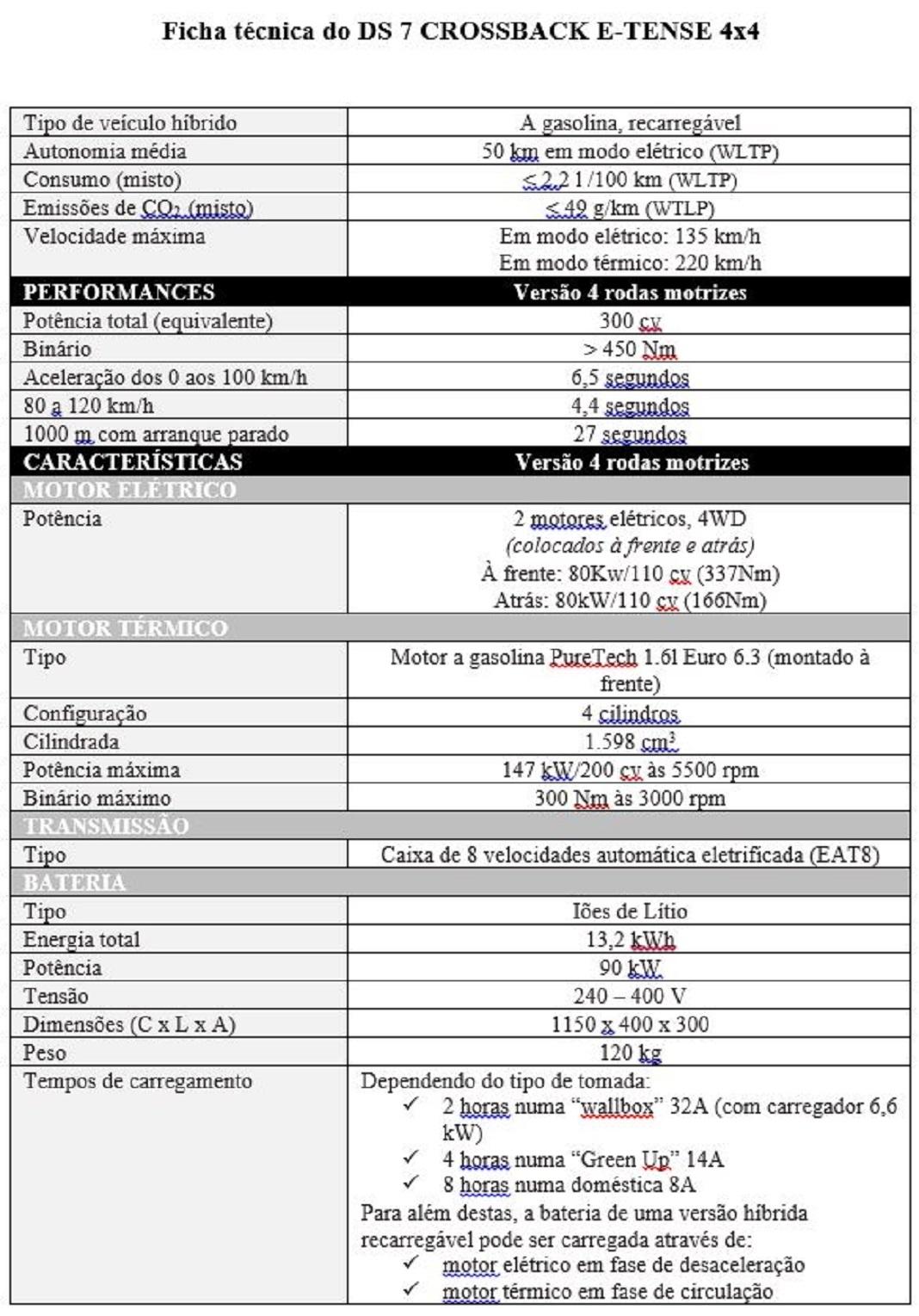 DS 7 CROSSBACK E-TENSE 4x4 - híbrido