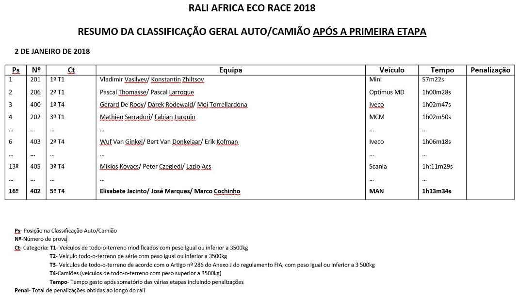 Classificação geral no final da primeira etapa do Africa Eco Race 2018