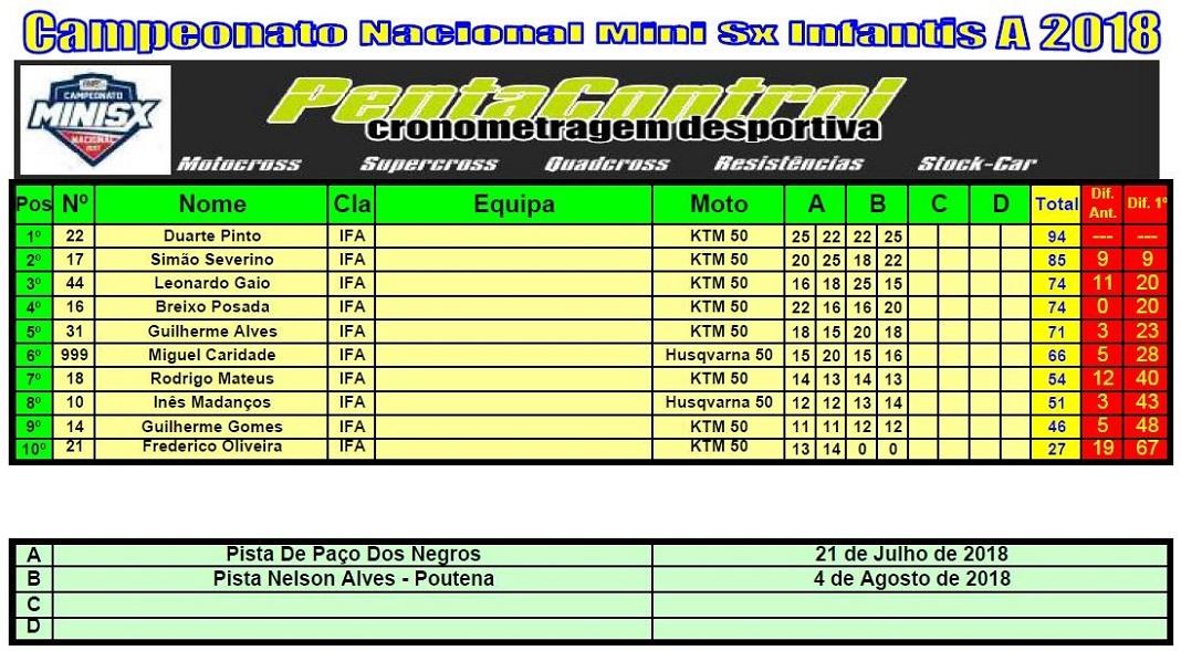 Campeonato Nacional de Supercross