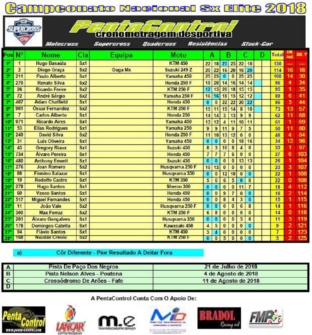 Classificação Geral do Campeonato Nacional de Supercross