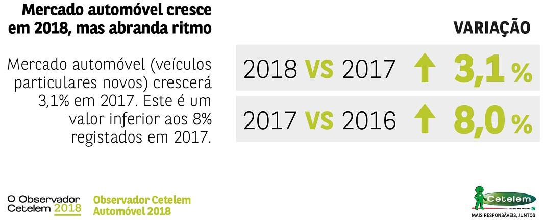 Mercado automóvel vai crescer em Portugal 3,1%