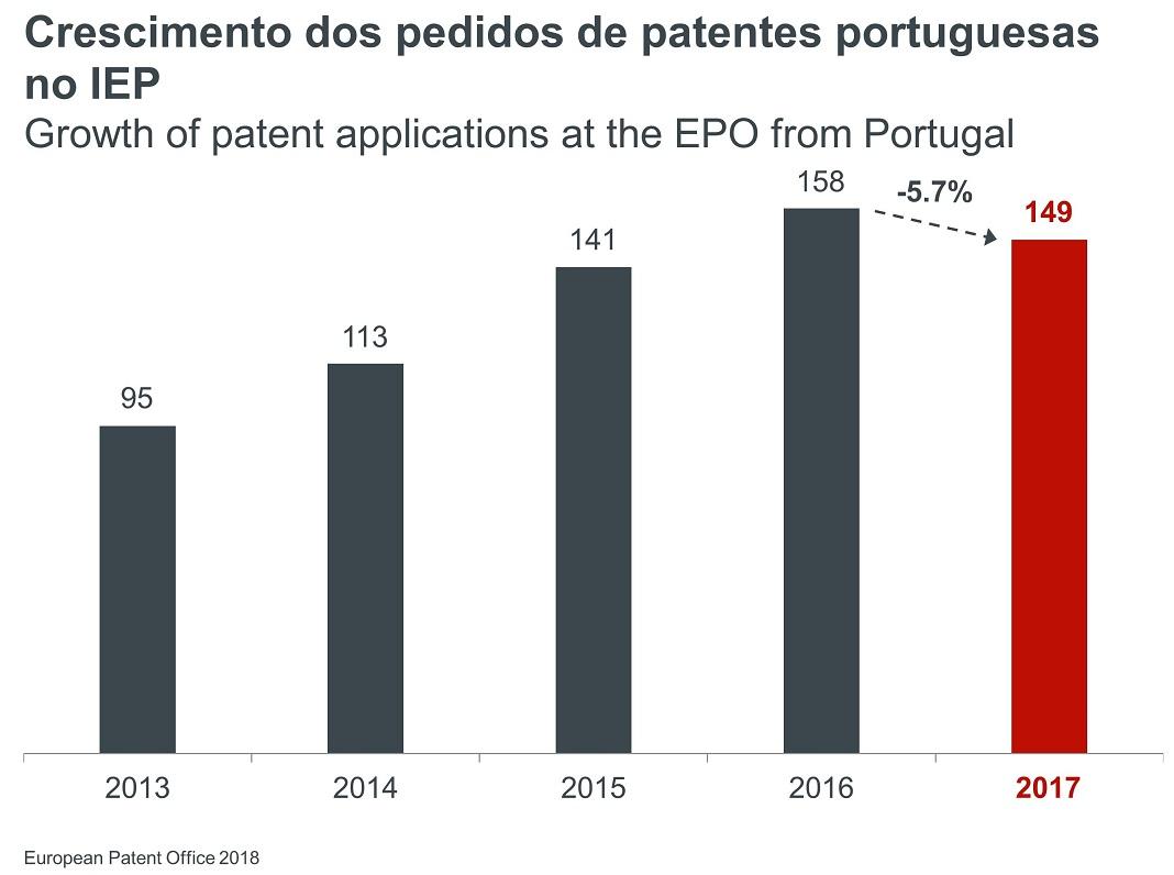 Crescimento dos Pedidos de Patentes portugueses junto do IEP
