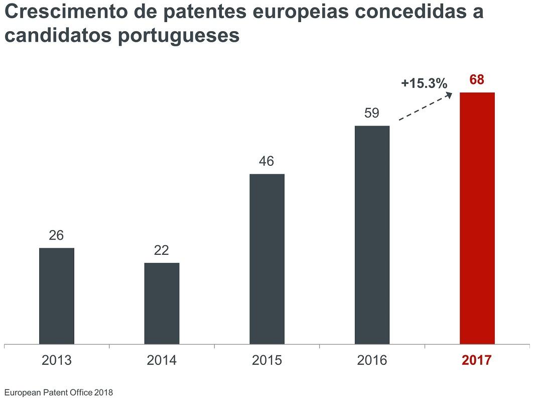 Crescimento de patentes de Portugal concedidas pelo IEP