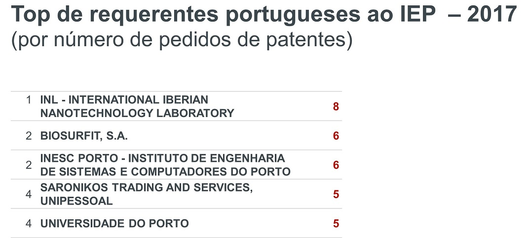 Top requerentes de patentes de Portugal junto do IEP em 2017