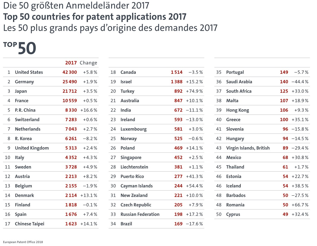 Top 50 países por pedidos