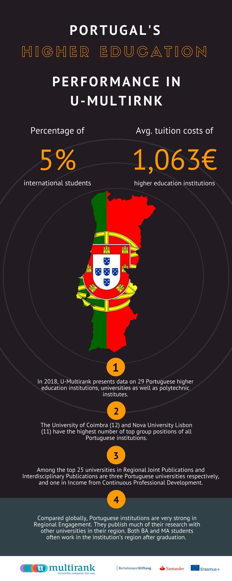 Universidade de Coimbra é a melhor no U-Multirank 2018, entre as portuguesas