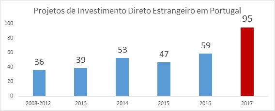 Portugal lidera as intenções de investimento na Europa