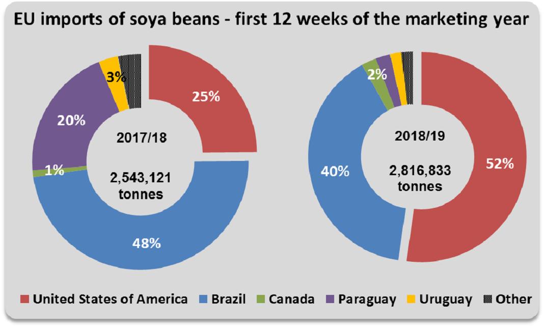 Mais de 50% da soja consumida na União Europeia vem dos Estados Unidos