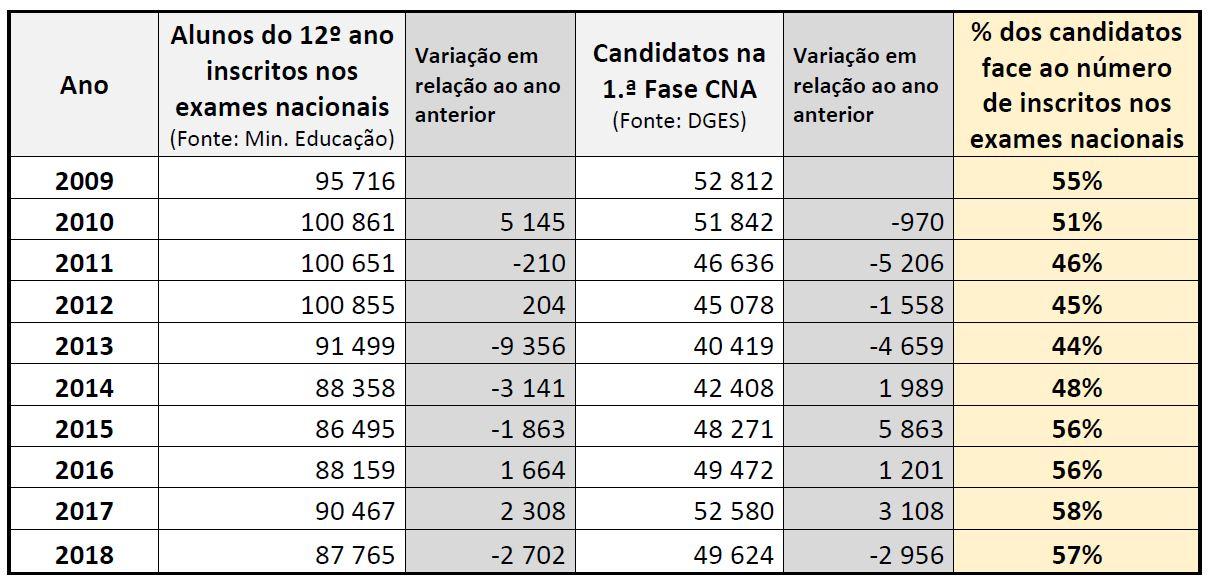 Evolução dos candidatos ao ensino superior na primeira fase do CNA. Dados do MCTES