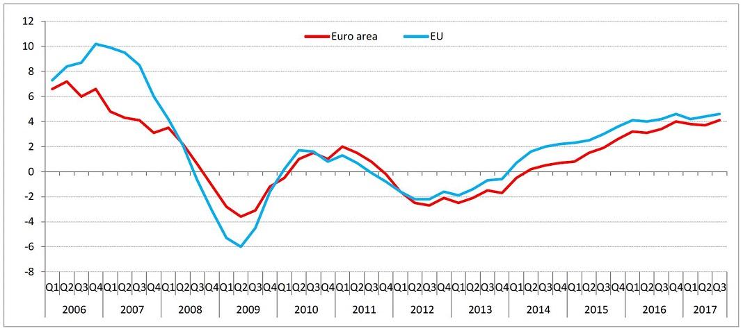 Dados do Eurostat © União Europeia