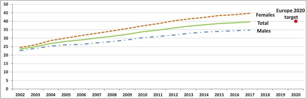 Percentagem da população com idade entre 30 e 34 anos na UE com ensino superior completo