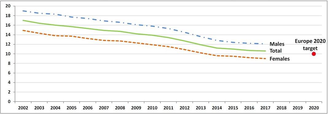 Percentagem de abandono precoce de educação e formação na UE