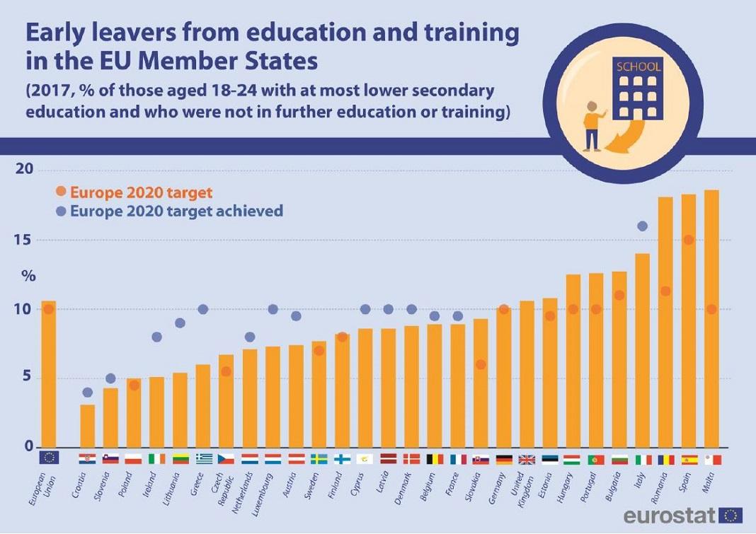 © Eurostat
