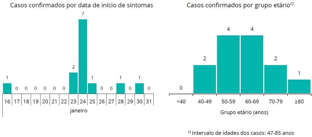 Legionella no Hospital CUF Descobertas