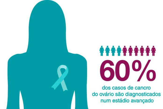 Cancro do ovário é diagnosticado numa fase avançada, alerta a LPC