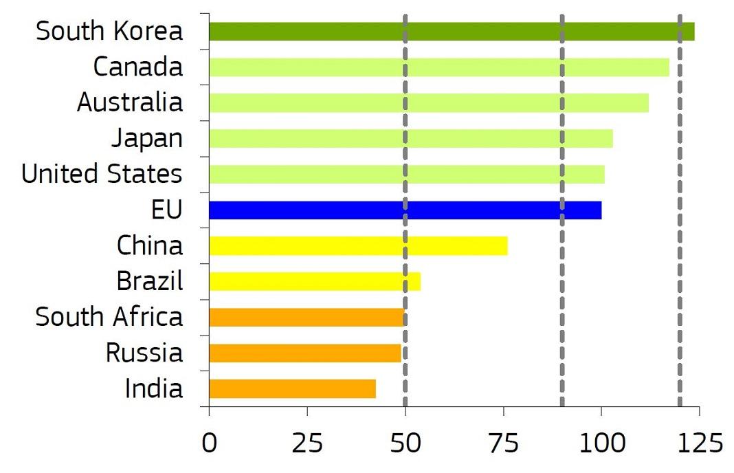 Inovação na Europa em comparação com outros países