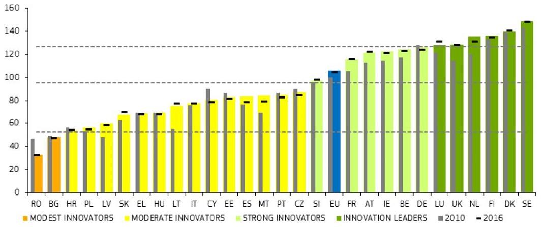 Classificação, por país, do Painel Europeu da Inovação de 2018