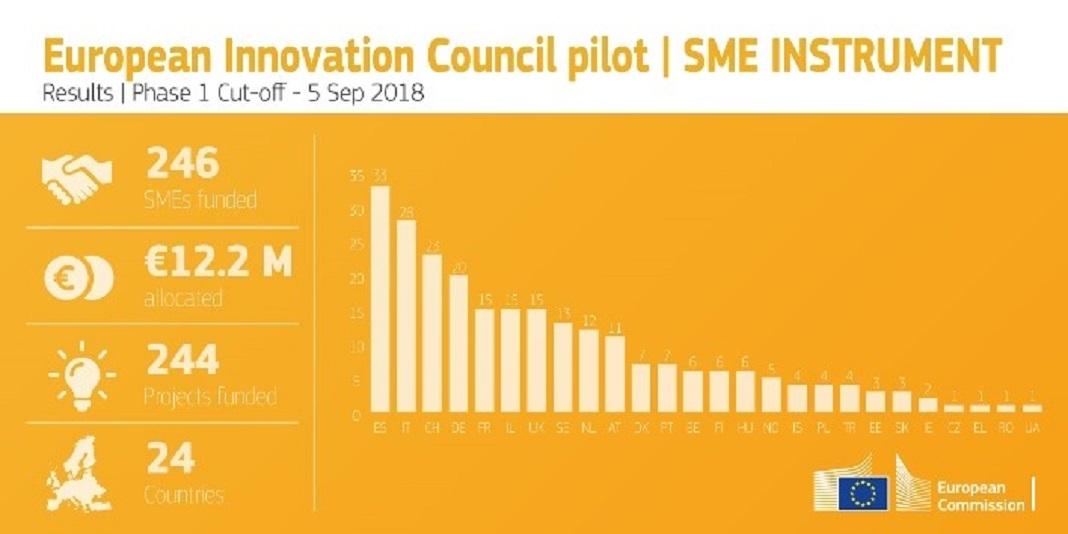 Instrumento PME (Fase 1) do programa de Investigação Horizonte 2020
