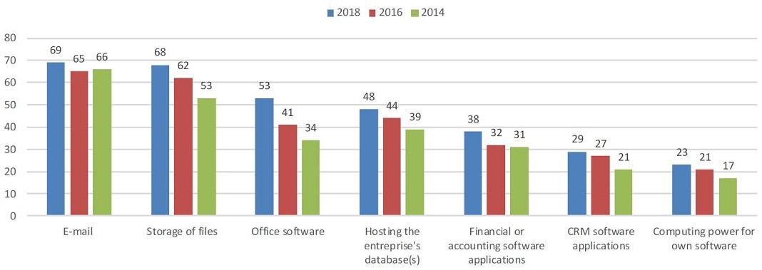 Utilização de serviços de computação em nuvem por empresas na UE, por finalidade (% de empresas usando a nuvem). Fonte: Eurostat.
