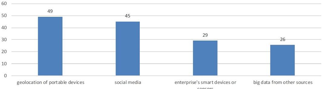 Utilização da análise de big data na UE por fonte de dados, 2018 (% de empresas que analisam big data). Fonte: Eurostat.