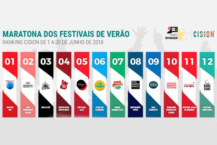Rock in Rio foi o festival mais mediático no mês de junho
